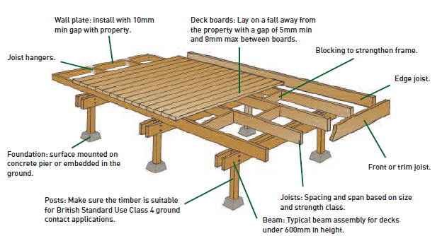 Technical Decking Company